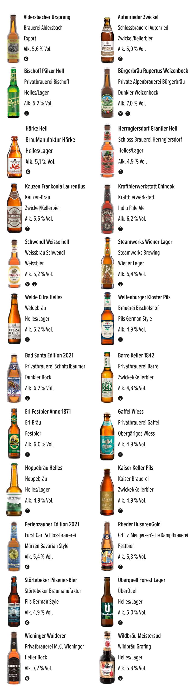Deutsche Biere Adventskalender 2021